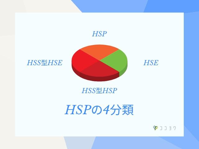 HSPの分類について